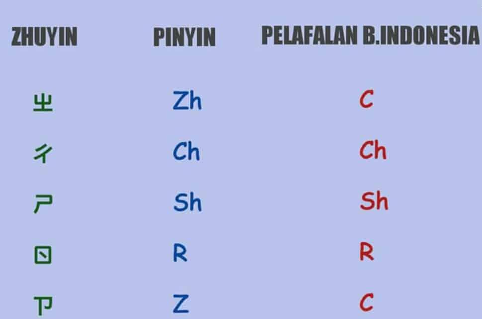 Cara Mudah Belajar Kosakata Bahasa Mandarin Dari A Z Lengkap